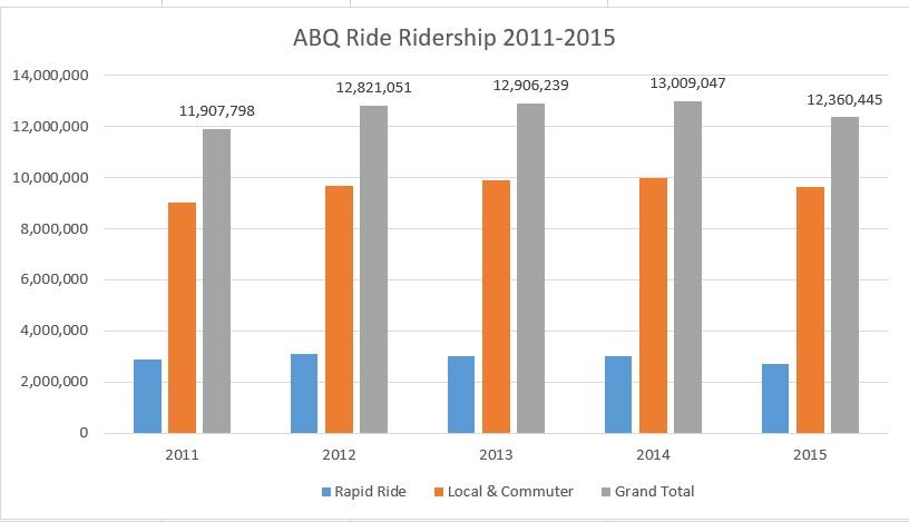 abq ridership