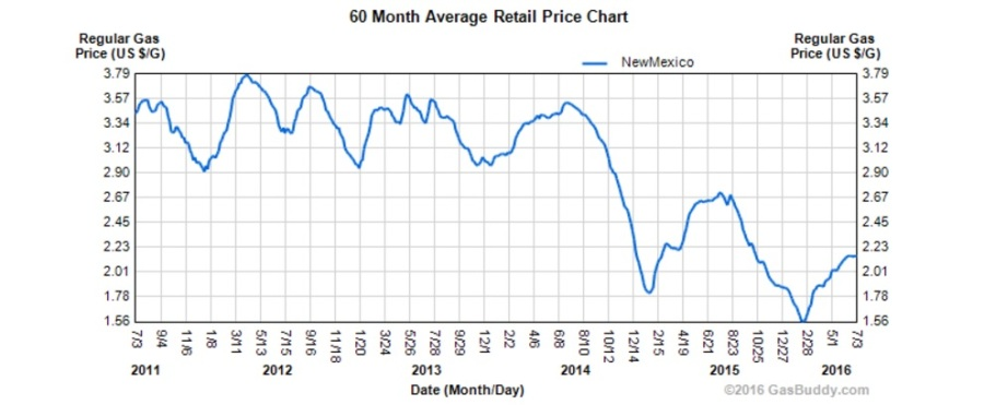 gas prices 2011-2016