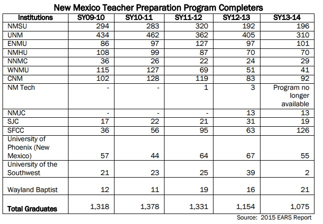 teacher-prep-completers-2010-2014