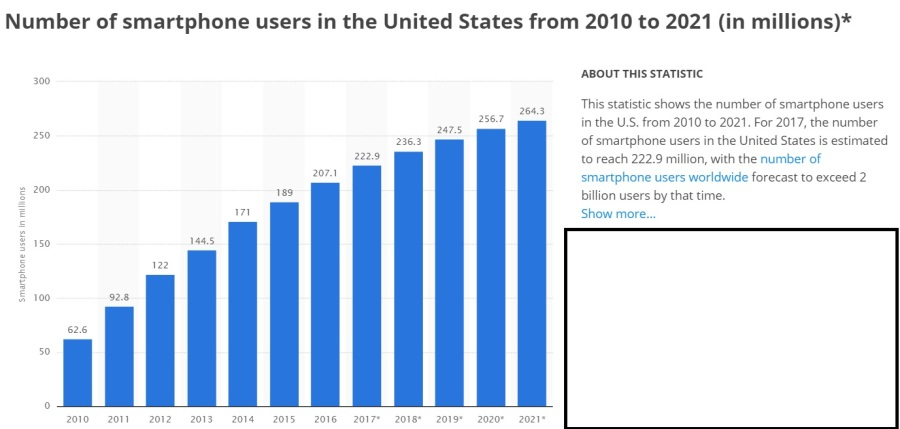 smartphone usage again