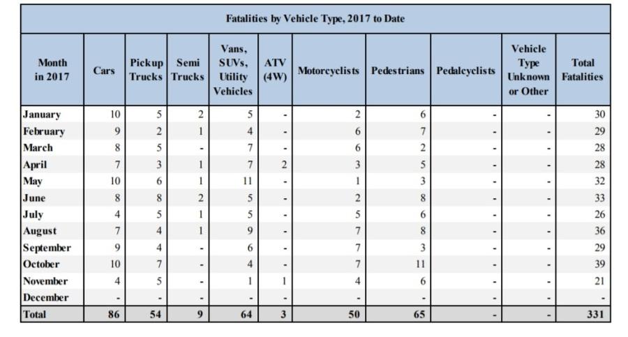 2017 fatalities through November