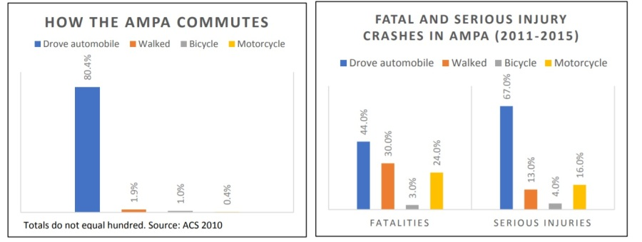 commuting fatalities