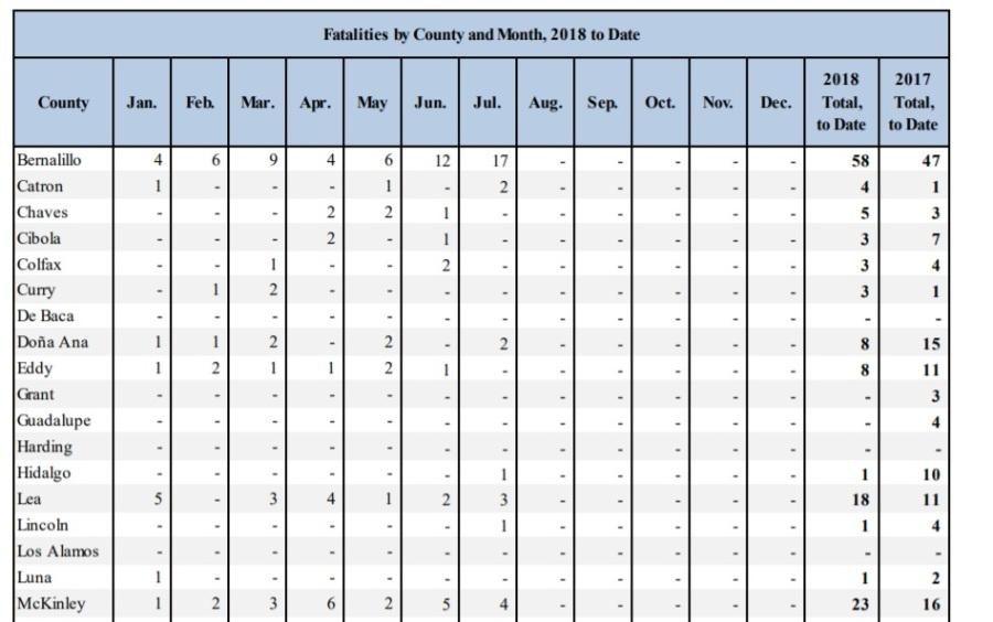bernco fatalities june july 2018