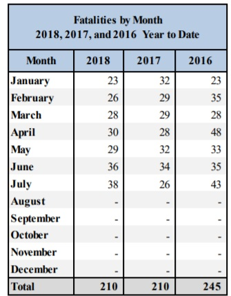 nm fatalities july 2018