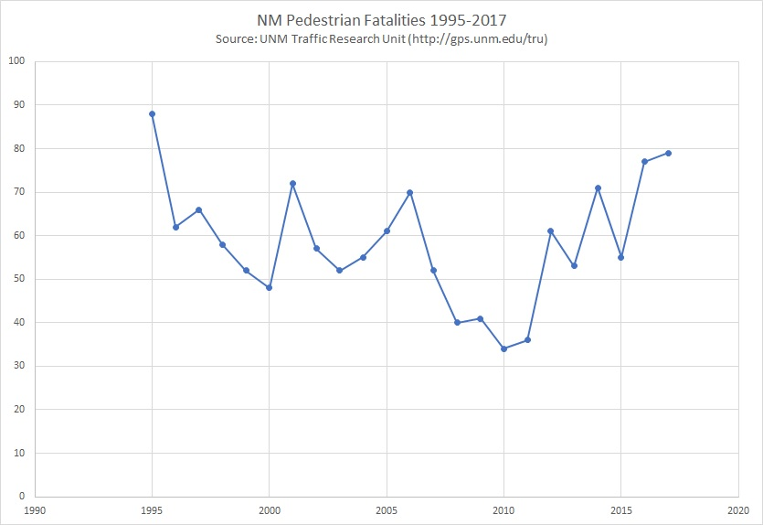 NM Pedestrian Fatalities 1995-2017