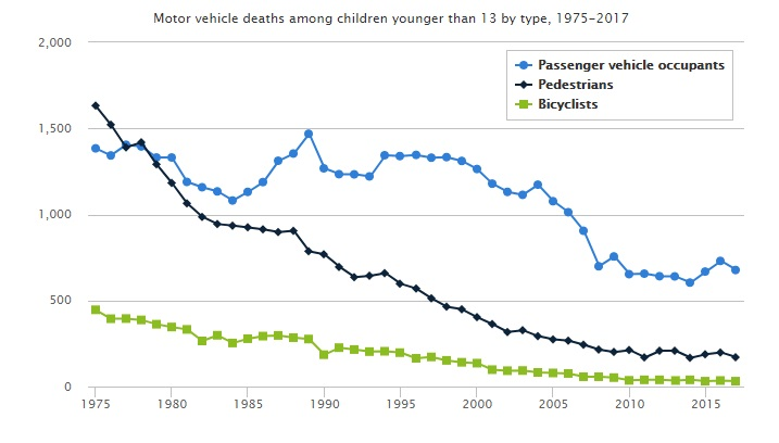 child mv deaths