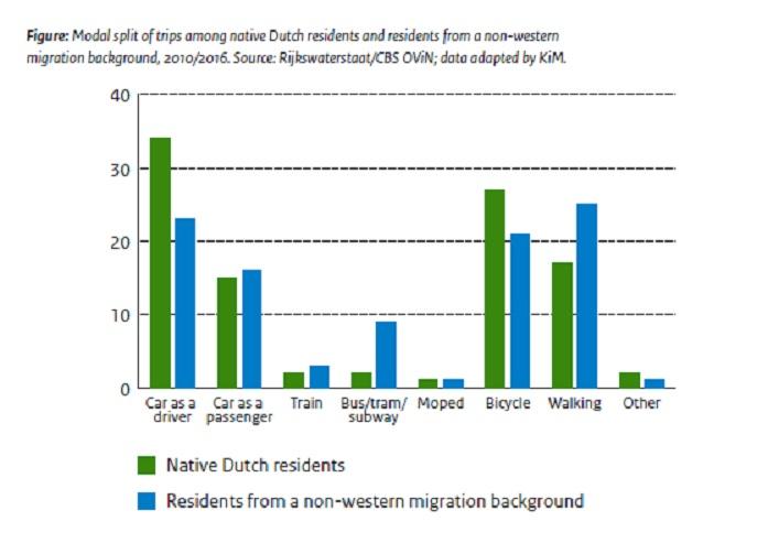 dutch chart