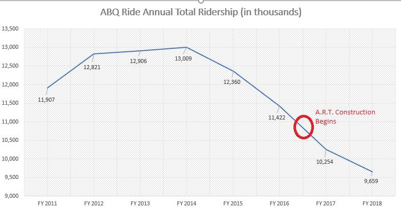 abq ride chart 2011 2018