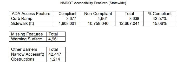 nmdot prowag stats