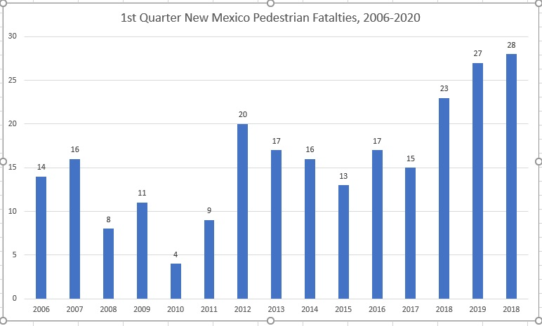 1st quarter ped fatalities 2006-2020