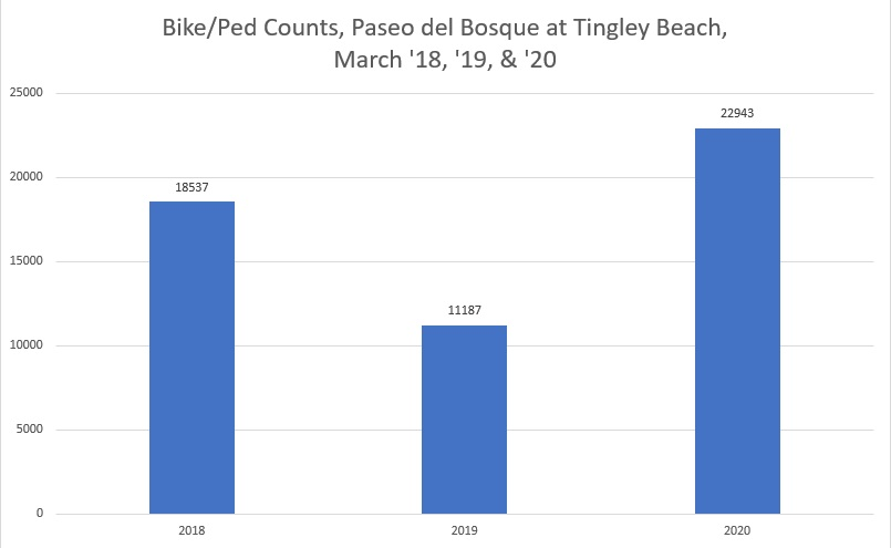 bike ped bosque at tingley