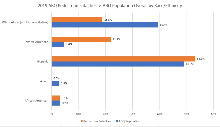 abq ped fatalities by race ethnicity 2