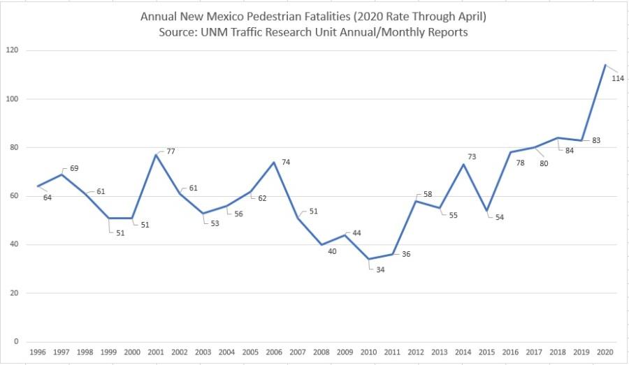 NM Ped Fatalities 1996-2020 so far